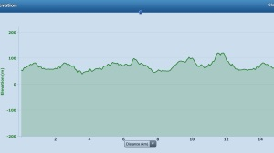 Elevation profile for the 2XU Compression 15km Race.